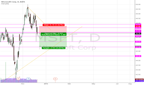 MSFT: MSFT, Shorting when it breaks the support