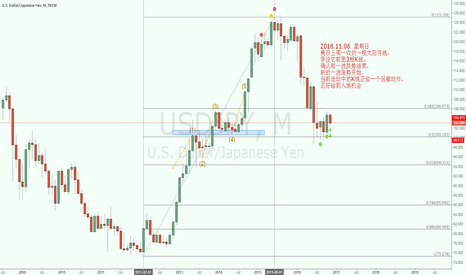 USDJPY: A big green candle cover 3 small candles to LONG