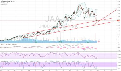 UAA: UAA Long Due To Rebound