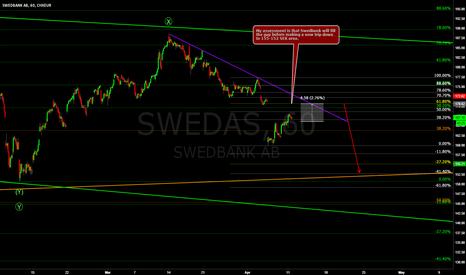 SWED_A: Swedbank 60min - Wants to fill the gap