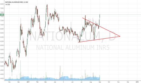 NATIONALUM: National Alum - Triangle Breakout