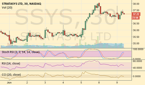 SSYS: CANADIAN INVESTING
