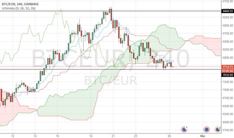 BTCEUR: Price has got under the Ichimoku cloud in 4-hour timeframe