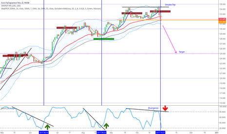 EURJPY: EURJPY Short off Double Top