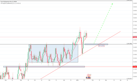 EURJPY: EUR/JPY BUY POSITION AT ''BUY LEVEL''