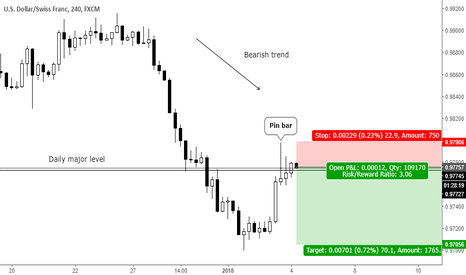 USDCHF: Trend continuation pin bar at key level