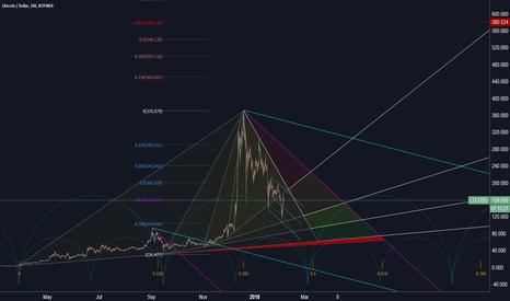 LTCUSD: Litecoin / US Dollar (structure)