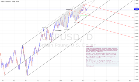 GBPUSD: GBPUSD Trend is still intact...