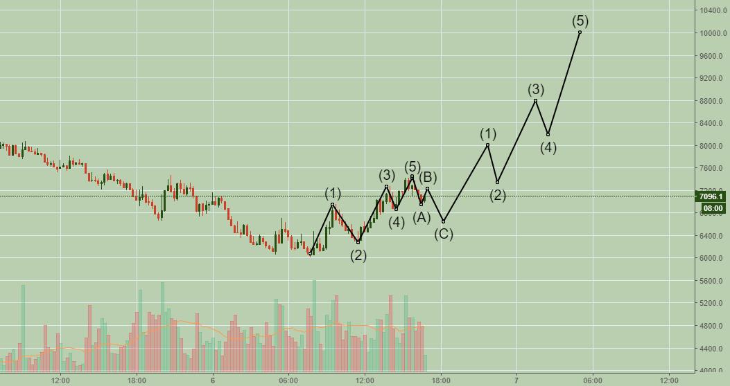 Current btc prediction