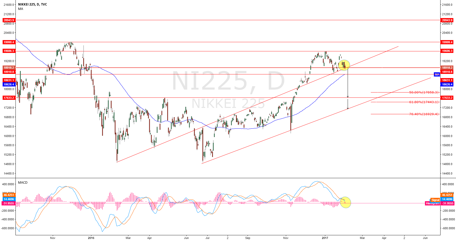 NIKKIE   why i think dxy trend will be ( bearish part 9)