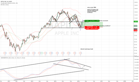 AAPL: Possible neckline revisit AAPL H&S