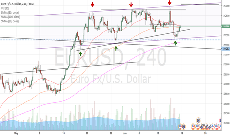 EURUSD: EUR/USD Waiting for breakout
