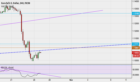 EURUSD: EUR/USD just made a re-test of broken channel!