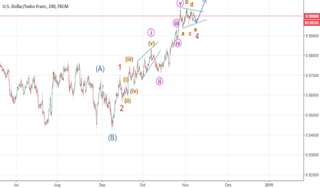 USDCHF: expected Elliott wave count for the usd chf