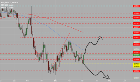 EURUSD: nice short headed , or some political long before french electio