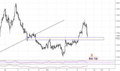 GBPAUD: GBPAUD eyes on resistence-support- 4H