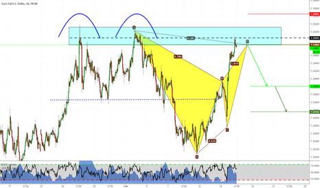 EURUSD: Advanced Pattern on EURUSD