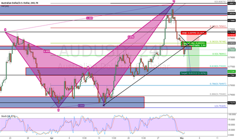 AUDUSD: 4HR BAT PATT.. (BIGGER PICTURE FROM LAST IDEA)