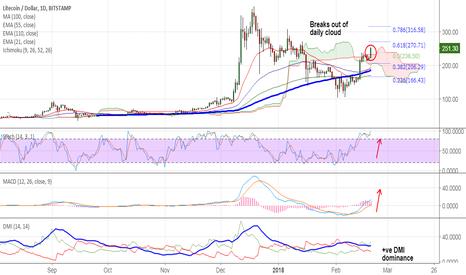 LTCUSD: LTC/USD cloud breakout, stay long for 270/300