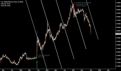 USDCNH: US Dollar - Chinese Yuan