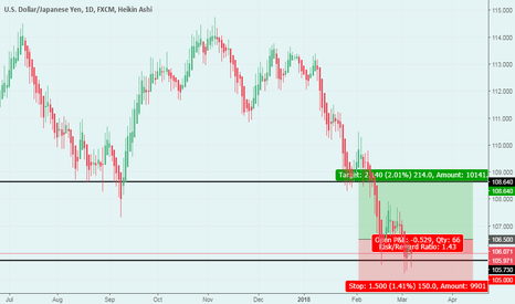 USDJPY: USD/JPY possible bounce