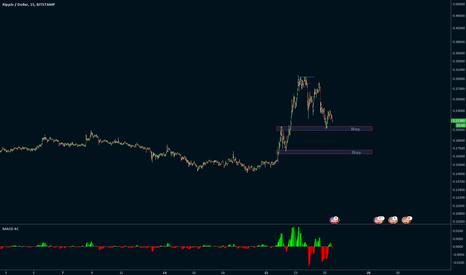 XRPUSD: XRPUSD: Buy in support zone