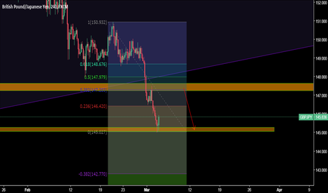 GBPJPY: GBPJPY long term sell
