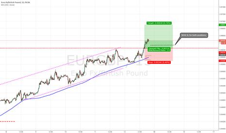 EURGBP: EUR/GBP - A long set up! Trade #7