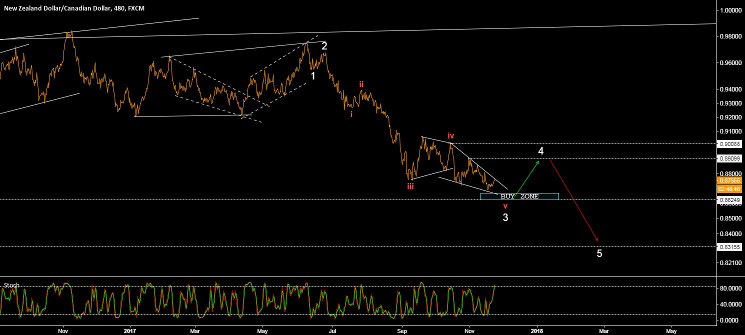 NZD/CAD - POTENTIAL WAVE COUNT (WAVE 5 LEFT)