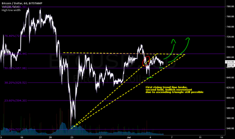 BTCUSD: Ascending triangle still possible on Bitcoin
