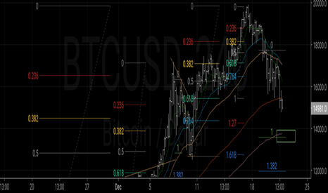 BTCUSD: Strong support in the 14000 area