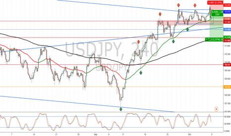 USDJPY: USD/JPY_Potential Market Reversal to the Downside