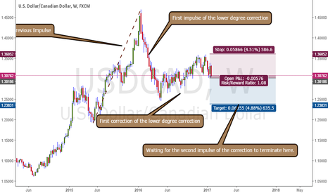 USDCAD: Swing short trade in USDCAD
