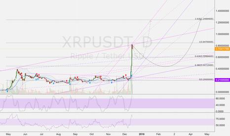 XRPUSDT: XRPUSD (D): Correction ahead > 0.44 USD possible ...