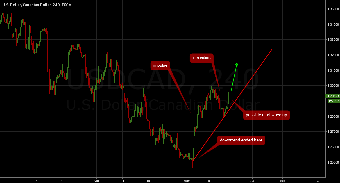 USDCAD: If you missed it long now!