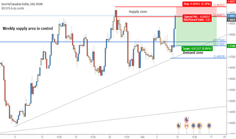 EURCAD: Short ideas in weekly supply zone in control