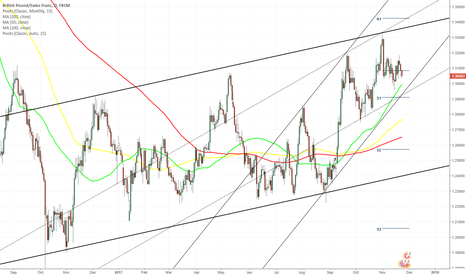GBPCHF: GBP/CHF 1D Chart: Heads towards 55-day SMA