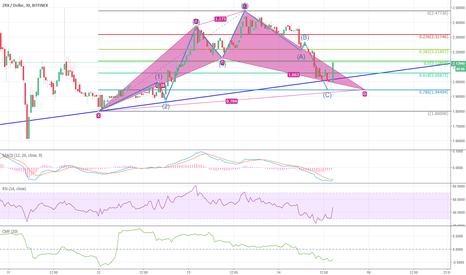 Tradingview Zrx