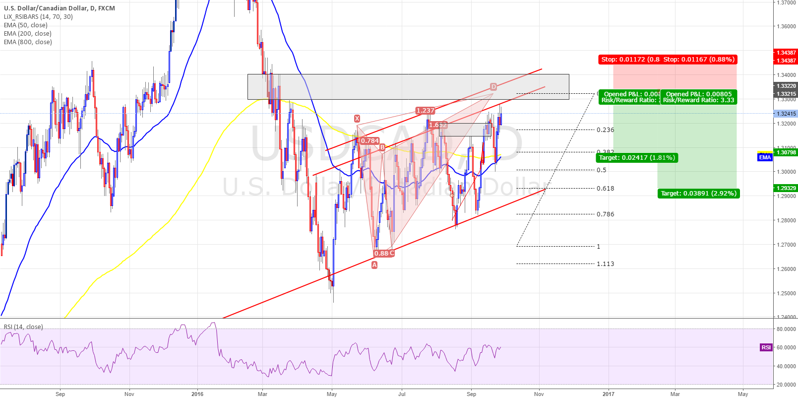 USDCAD - Bearish Butterfly - DAILY