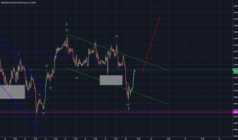 GER30: Dax looks like the correction is complete (Elliott Wave)