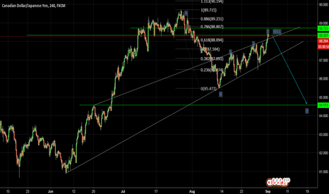 CADJPY: CADJPY CORRECTION COMPLETED