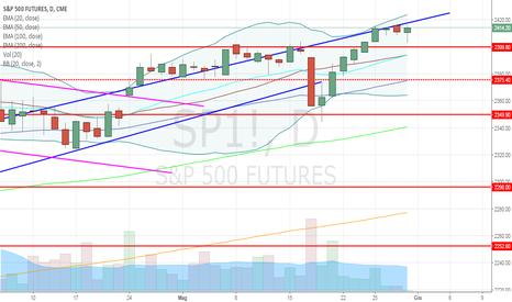 SP1!: S&P 500 spinge ancora in alto!