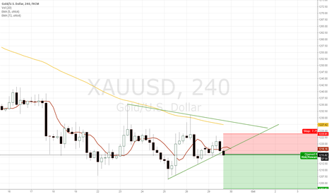 XAUUSD: Break Trendline