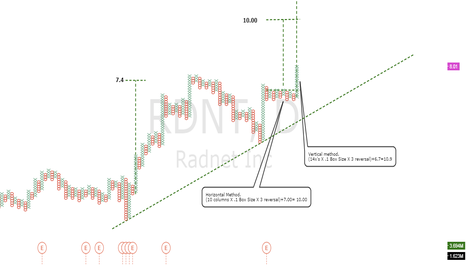 RDNT: Price targets for RDNT