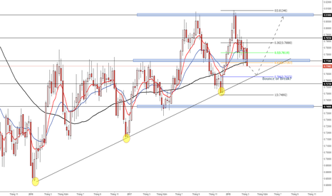AUDUSD: AUDUSD tiến sát trendline quan trọng trên khung tuần