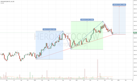 HEROMOTOCO: HEROMOTOR - Ready for a Long Ride - Positional