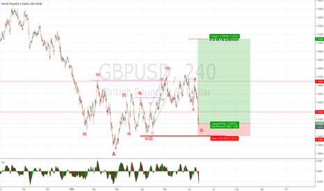 GBPUSD: if this is correct, may goes up now