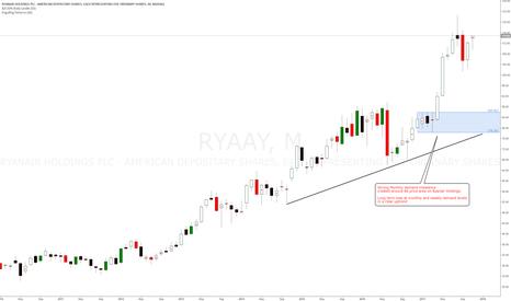 RYAAY:  Ryanair #RYAAY long term longs at monthly demand level