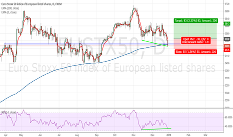 EUSTX50: Potential Reversal upon Closing Above EMA(5)