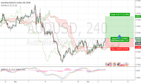AUDUSD: AUD becoming stronger